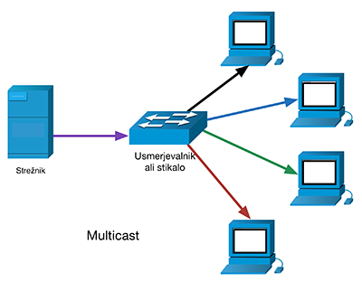 IPv6 primerjava multicast vs unicast
