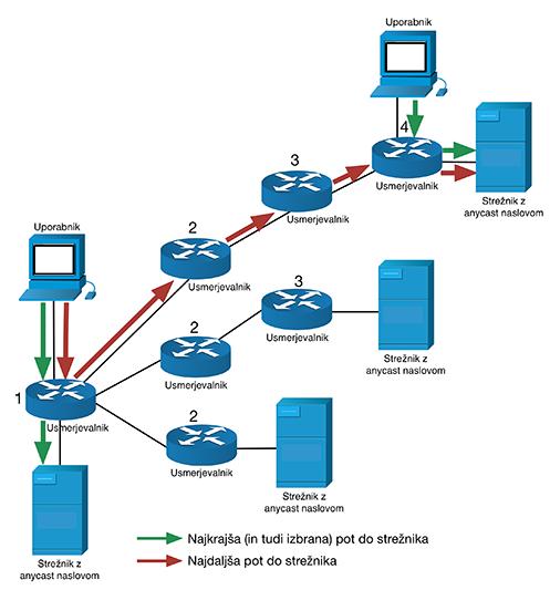 IPv6 tip komunikacije anycast
