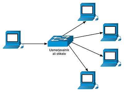 IPv6 tip komunikacije multicast