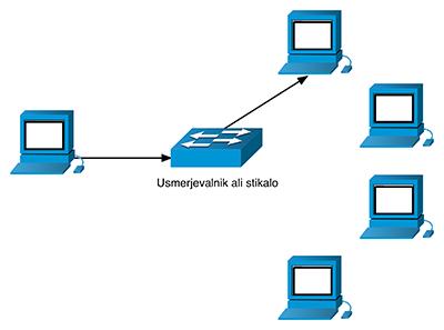 IPv6 tip komunikacije unicast