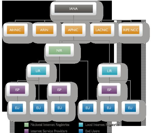 ipv4 hierarhija