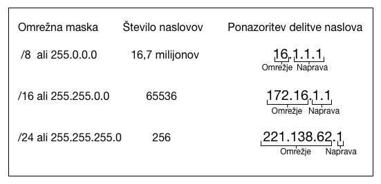 naslov IPv4 in podomrežja