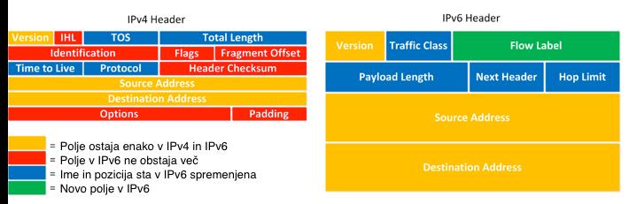 primerjava glav IPv4 in IPv6