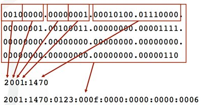 struktura naslova ipv6