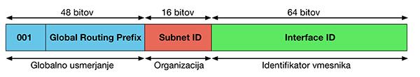 globalni IPv6 unicast naslov
